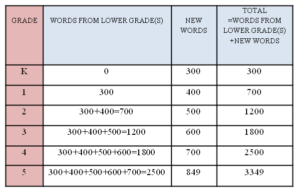 The Development Of This Word Frequency Dictionary Is A Critical First Step To Establishing The Chinese Readability Scale The K 5 Chinese Word Frequency